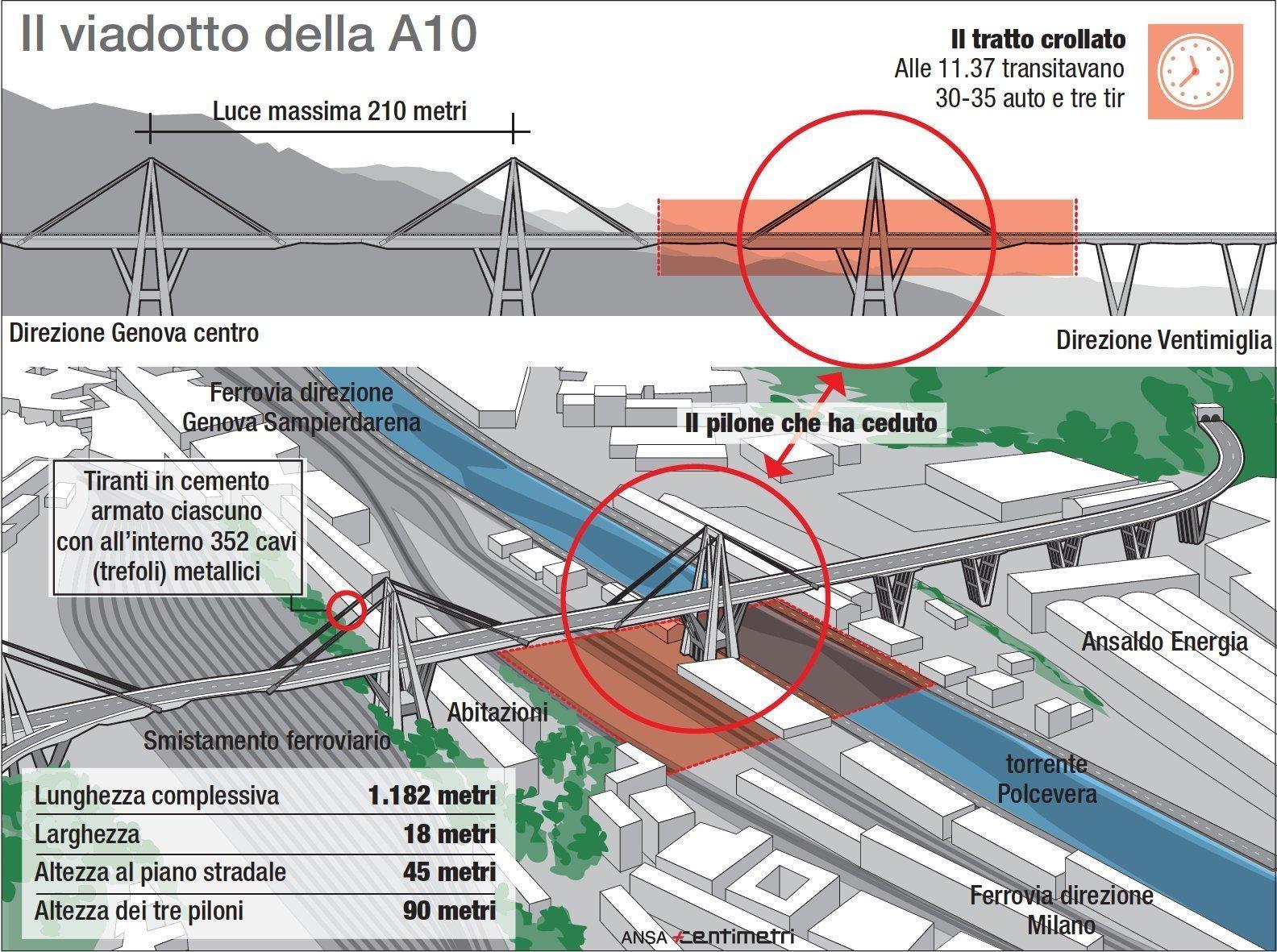 Un român a murit în Italia  după prăbuşirea viaductului din Genova