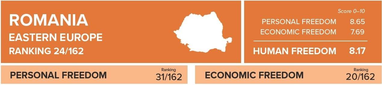 Studiu: România, pe locul 24 în topul libertății umane. Top 10, dominat de monarhii